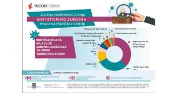 52 dana vanrednog stanja – Monitoring suđenja
