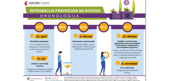 """Infografici """"Integracija pravosuđa na Kosovu"""""""