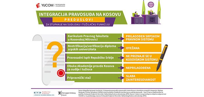 """Infografici """"Integracija pravosuđa na Kosovu"""" #4"""