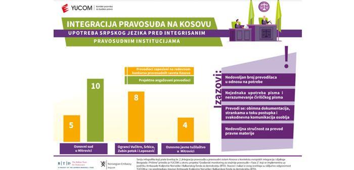 """Infografici """"Integracija pravosuđa na Kosovu"""" #5"""