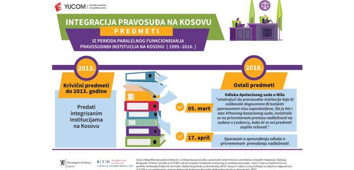 """Infografici """"Integracija pravosuđa na Kosovu"""" #6"""